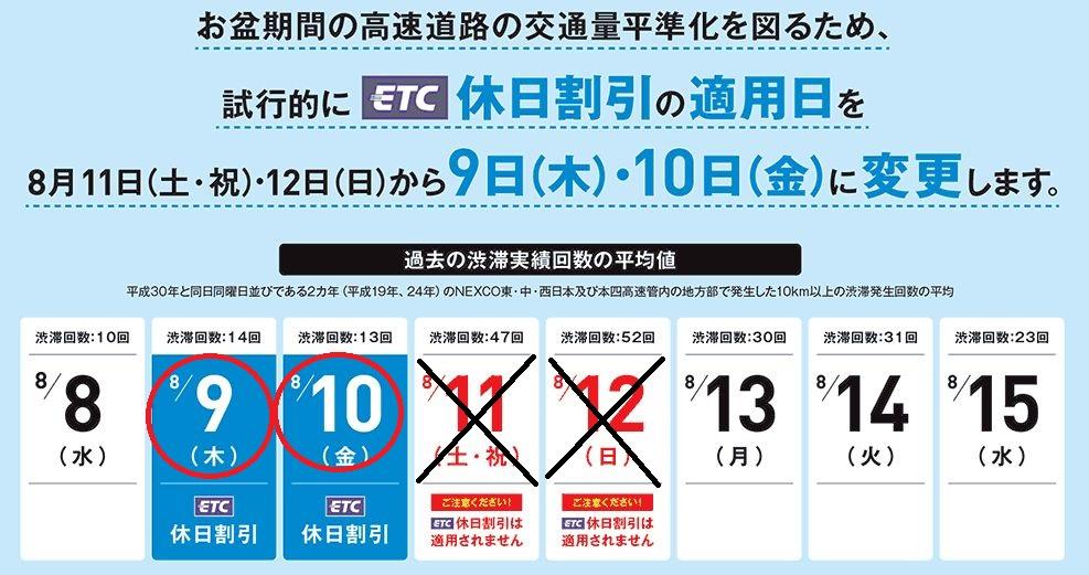 2018年お盆休み&ETC割引に注意ください!!